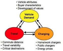 Charging Figure