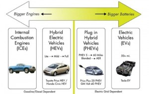 What Is A Plug In Hybrid Electric Vehicle Phev