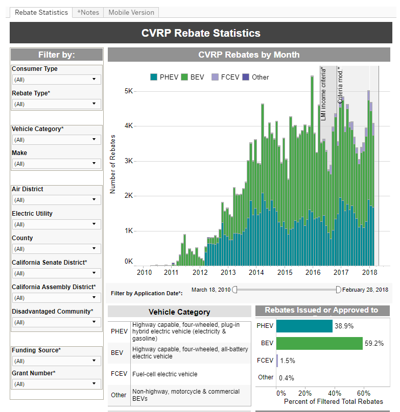 Clean Vehicle Rebate Project Statistics From The Cvrp Website